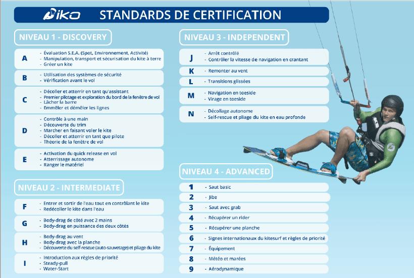 Grille des standards de certification IKO des niveaux en Kitesurf.